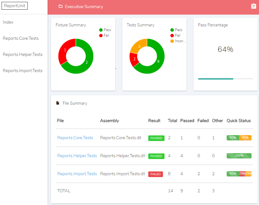 Creating a Beautiful Overview of your Test Suite (using